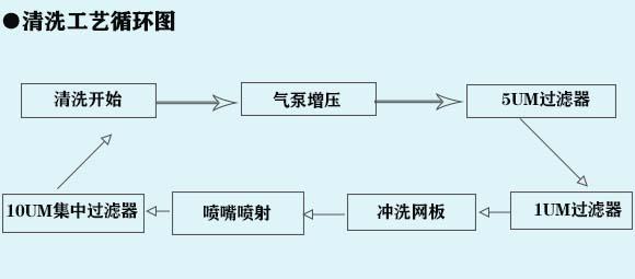 鋼網清洗機流程图.jpg