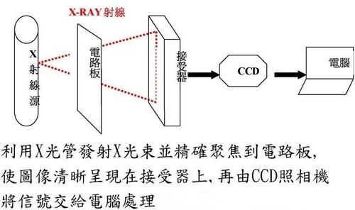 xray检测设备原理